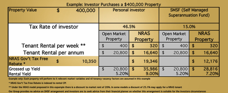 nras australia - compare nras with non-nras property returns